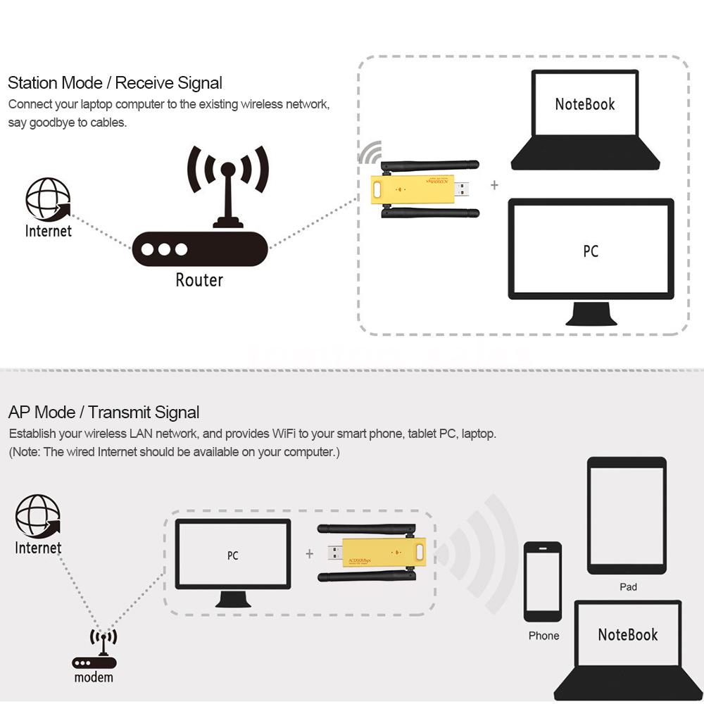1200mbps Usb 30 Realtek Rtl8812au 80211ac Wireless Wifi Dongle Lan Diagram Adapter Antenna