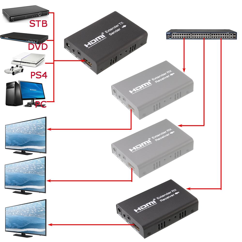 330ft/100M 1080P HDMI Extender Over Lan RJ45 Cat5e/6 Ethernet