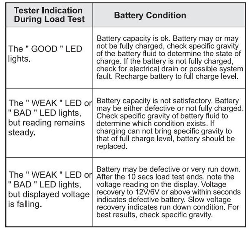 Details about Digital Automotive Battery Tester Load Test, Car Voltage  Level tool 6V & 12V CCA