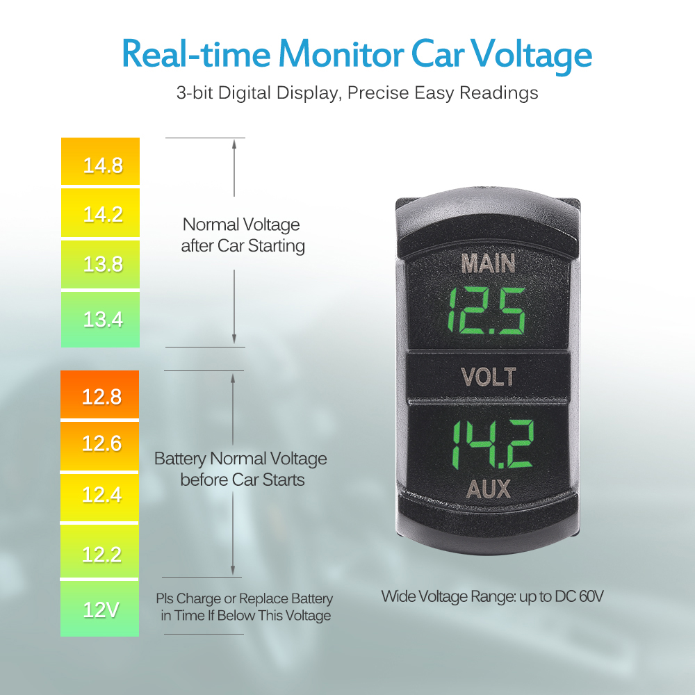 10 60v Dual Voltmeter Green Led Panel For Battery Monitor Car Wiring Boat Truck Jk