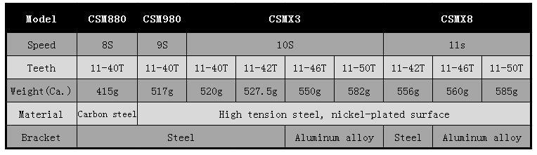 SUNSHINE 8//9//10//11s MTB Bike Cassette KMC 11-40//42//46//50T Chain Cassettes Cog US