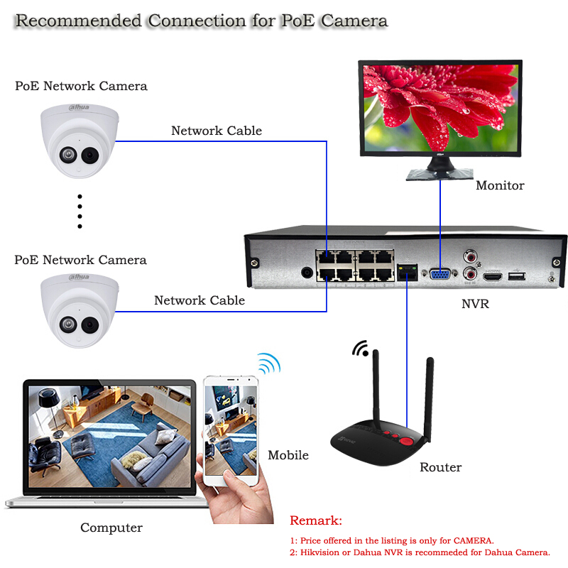 Details about Dahua 4MP KIT 8CH NVR2108HS-8P-S2 POE Built-in Mic Camera  IPC-HDW4433C-A 4TB HDD